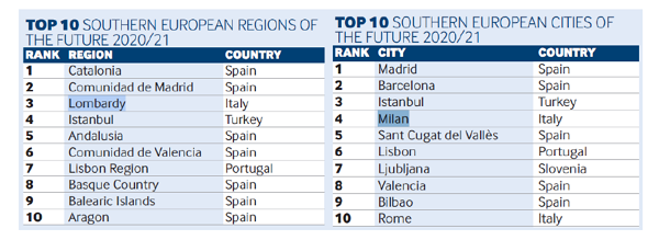 topten città e regioni