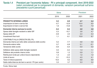 imm1 - previsioni PIL
