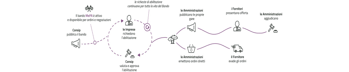 Digital Market - MEPA