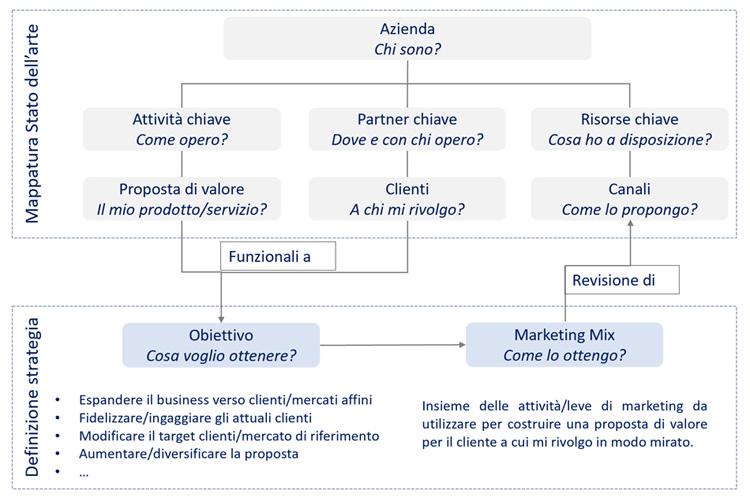 Schema assessment - Desk Marketing Innovation